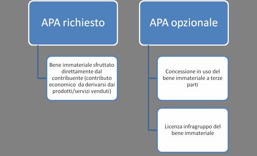 patent box italiano 2